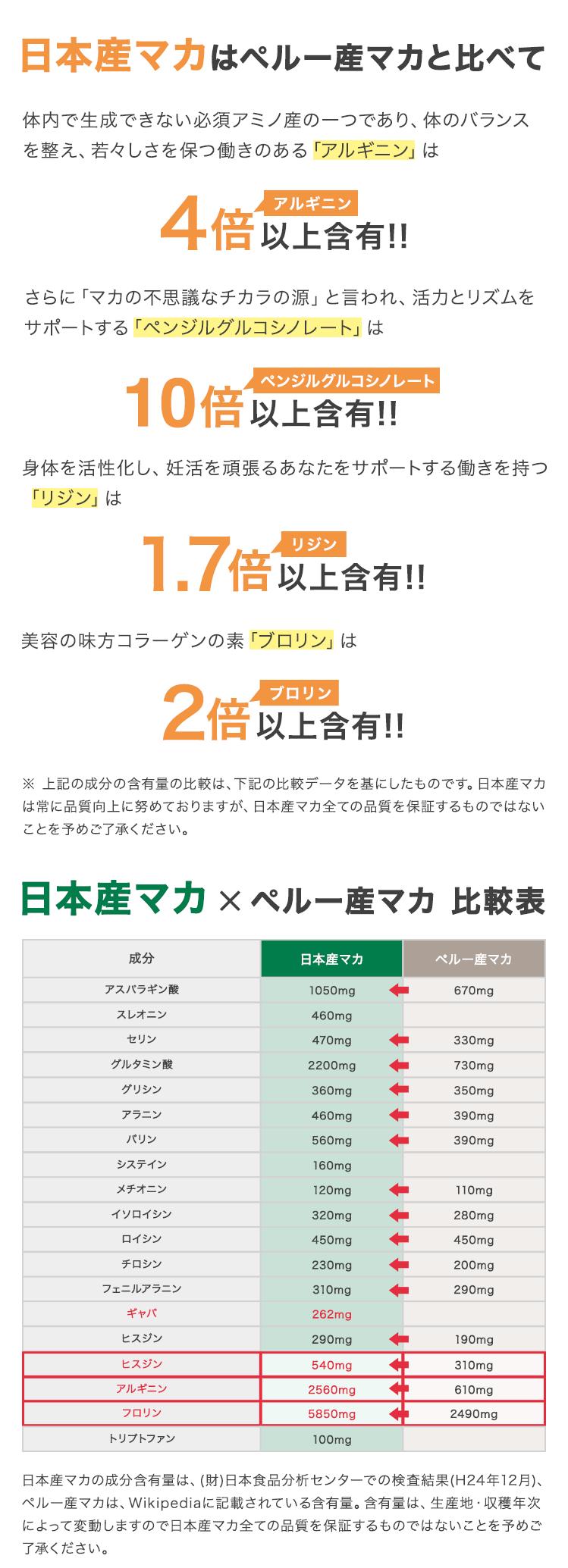 日本産マカはペルー産マカと比べて